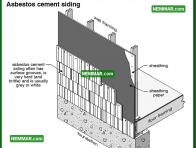 1805 Asbestos Cement Siding - House Exterior - Other Sidings and Issues