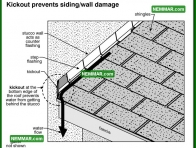 1820 Kick Out Prevents Siding Wall Damage - House Exterior - Trim Flashings Caulking