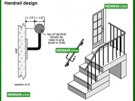 1834 Handrail Design - House Exterior - Porches Decks and Balconies
