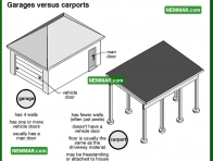 1854 Garages Versus Carports - House Exterior - Garages and Carports