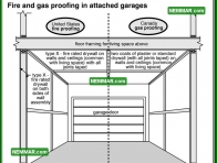 1855 Fire and Gas Proofing in Attached Garages - House Exterior - Garages Carports