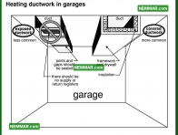 1856 Heating Ductwork in Garages - House Exterior - Garages and Carports