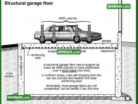 1859 Structural Garage Floor - House Exterior - Garages and Carports