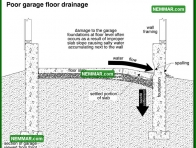 1860 Poor Garage Floor Drainage - House Exterior - Garages and Carports