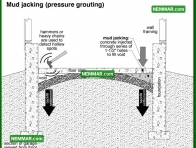 1862 Mud Jacking Pressure Grouting - House Exterior - Garages and Carports