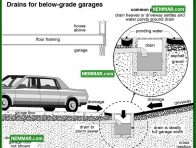 1863 Drains for Below Grade Garages - House Exterior - Garages and Carports
