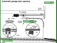 1867 Automatic Garage Door Openers - House Exterior - Garages and Carports