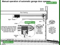1868 Manual Automatic Garage Door Openers - House Exterior - Garages Carports
