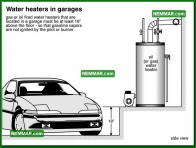 1872 Water Heaters in Garages - House Exterior - Garages and Carports