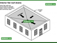 1893 Interior Flat Roof Drains - Surface Water Control - Gutters and Downspouts