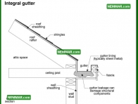 1894 Integral Gutter - Surface Water Control - Gutters and Downspouts