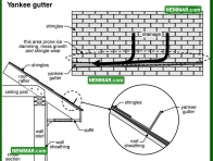1895 Yankee Gutter - Surface Water Control - Gutters and Downspouts