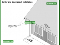 1902 Gutter and Downspout Installation - Surface Water Control - Gutters Downspouts
