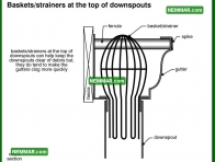 1909 Baskets Strainers at the Top of Downspouts - Surface Water Control - Downspouts