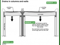 1919 Drains in Columns and Walls - Surface Water Control - Gutters and Downspouts