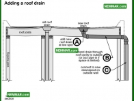 1920 Adding a Roof Drain - Surface Water Control - Gutters and Downspouts
