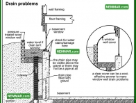 1925 Drain Problems - House Exterior - Window Wells