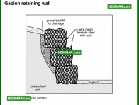 1930 Gabion Retaining Wall - House Exterior - Retaining Walls