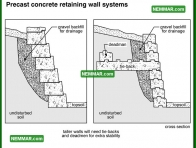 1931 Precast Concrete Retaining Wall Systems - House Exterior - Retaining Walls