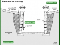 1936 Movement or Cracking - House Exterior - Retaining Walls