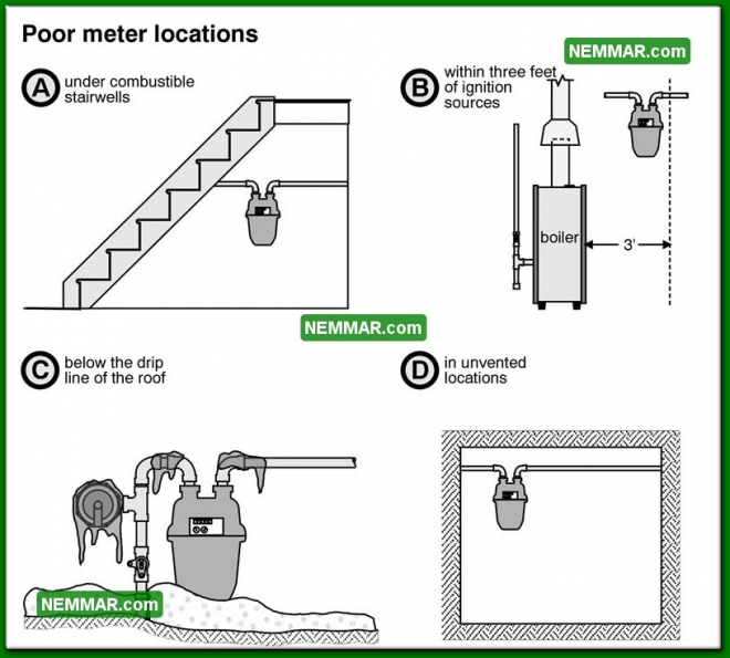 0719 Poor Meter Locations - Heating - Gas Piping and Meters