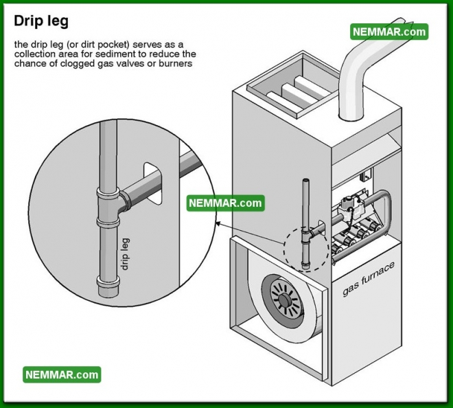 0727 Drip Leg - Heating - Gas Piping and Meters