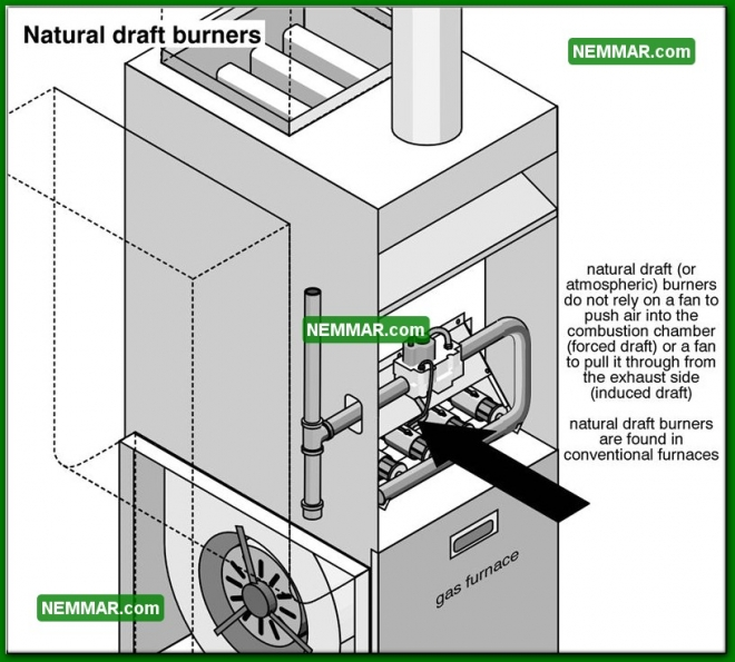 0731 Natural Draft Burners - Heating - Combustion Air