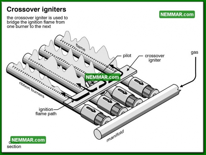 0740 Crossover Igniters - Heating - Gas Burners