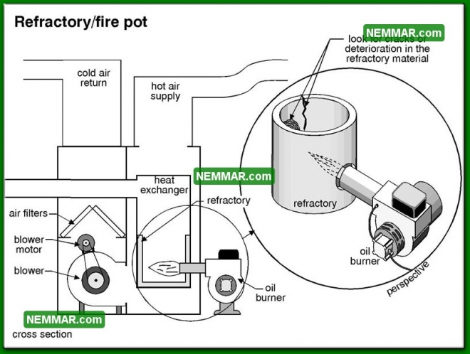 0741 Refractory Fire Pot - Heating - Gas Burners