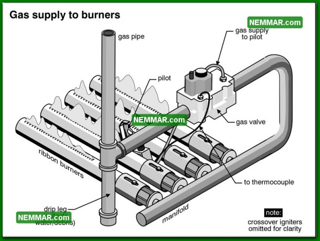 0742 Gas Supply to Burners - Heating - Gas Burners