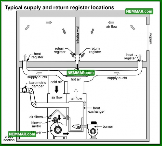 0776 Typical Supply and Return Register Locations - Heating - Distribution System