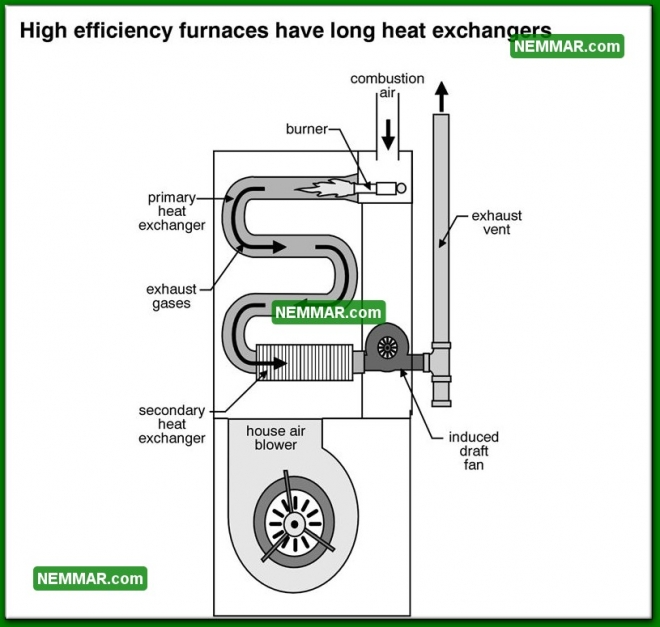 0803 High Efficiency Furnaces Heat Exchangers - Heating - Condensing Furnaces