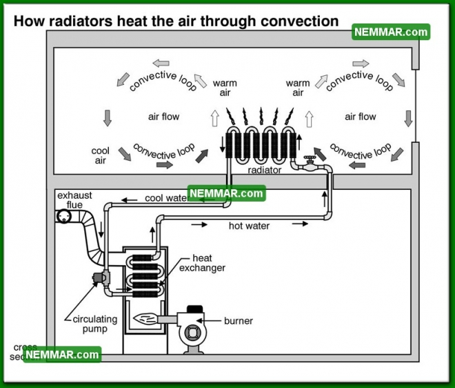0847 How Radiators Heat the Air Through Convection - Heating - Hot Water Boilers