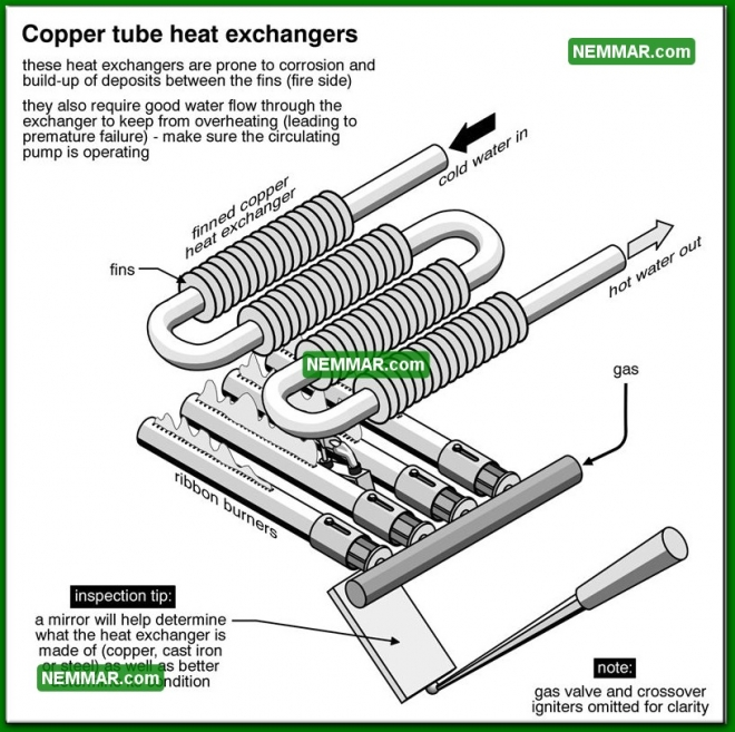 0851 Copper Tube Heat Exchangers - Heating - Heat Exchangers