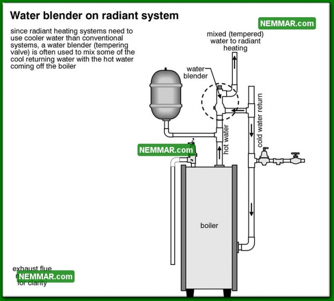 0899 Water Blender on Radiant System - Heating - Distribution Systems