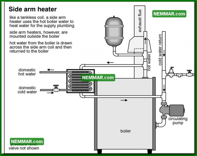 0901 Side Arm Heater - Heating - Distribution Systems