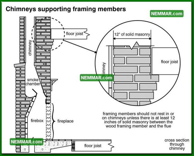 0966 Chimneys Supporting Framing Members - Heating - Masonry Chimneys
