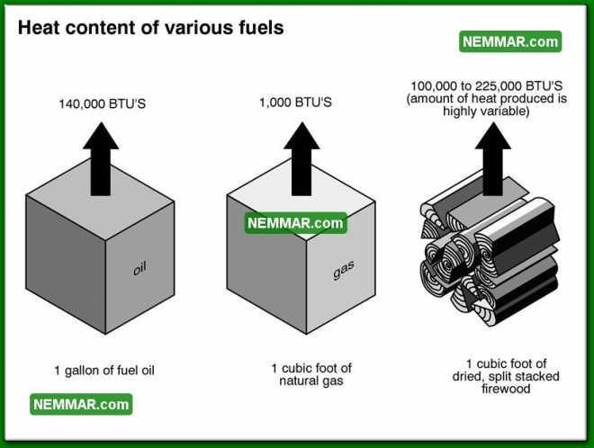 1012 Heat Content of Various Fuels - Heating - Wood Heating Systems