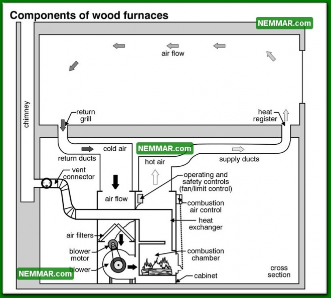 1013 Components of Wood Furnaces - Heating - Furnaces and Boilers