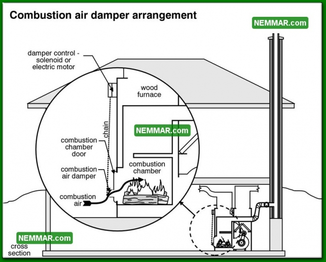 1015 Combustion Air Damper Arrangement - Heating - Furnaces and Boilers