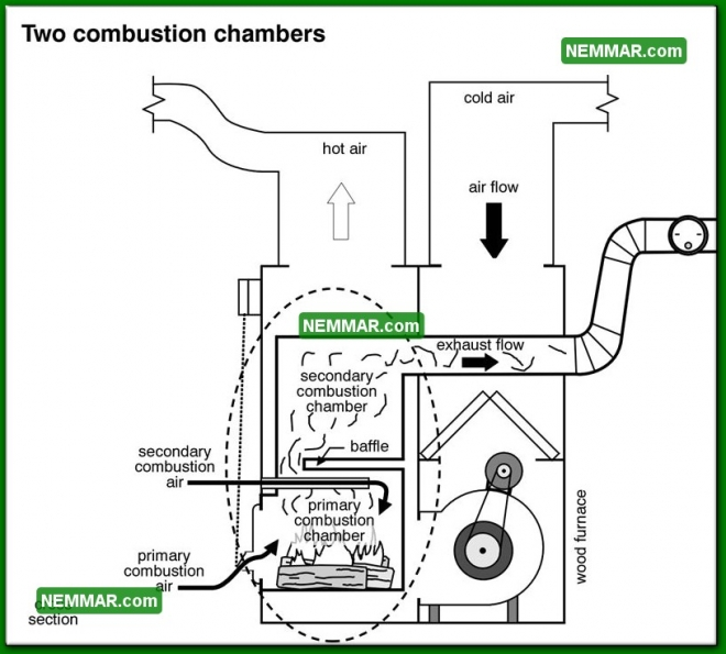 1019 Two Combustion Chambers - Heating - Furnaces and Boilers