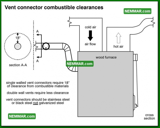 1022 Vent Connector Combustible Clearances - Heating - Furnaces and Boilers