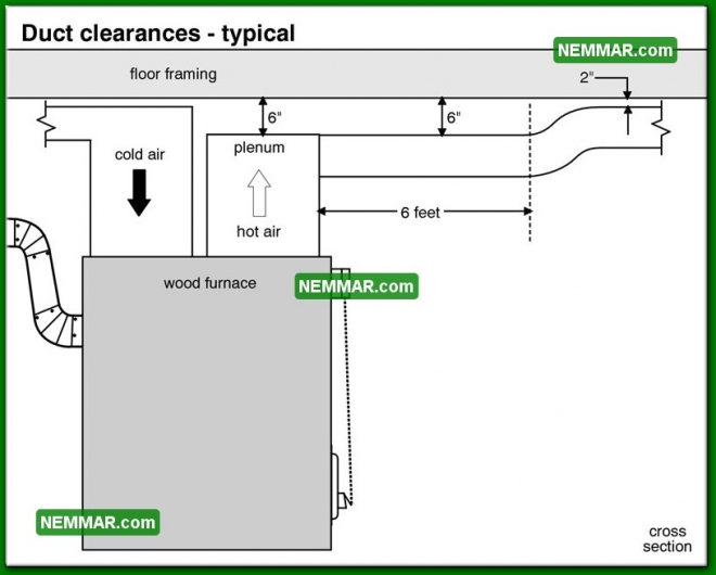 1027 Duct Clearances Typical - Heating - Furnaces and Boilers