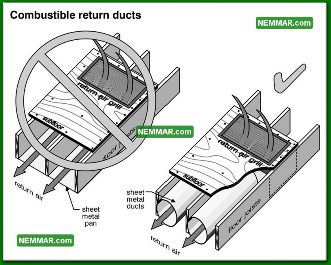1028 Combustible Return Ducts - Heating - Furnaces and Boilers