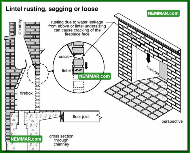 1077 Lintel Rusting Sagging or Loose - Heating - Wood Burning Fireplaces