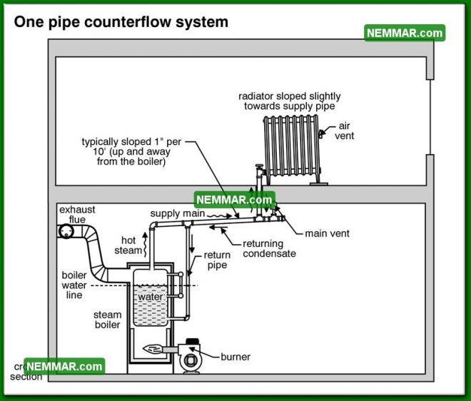1104 One Pipe Counter Flow System - Heating - Common Steam Systems