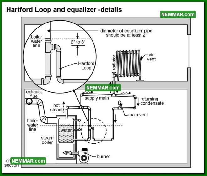 1122 Hartford Loop and Equalizer Details - Heating - Steam Boiler Problems