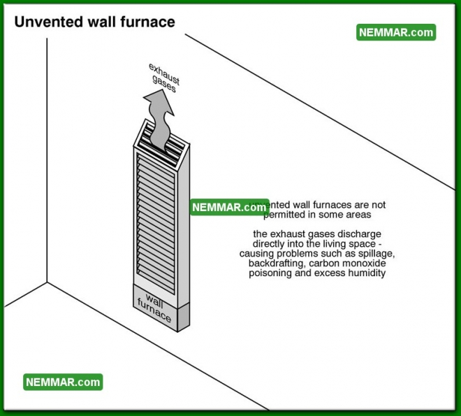 1159 Unvented Wall Furnace - Heating - Floor Furnaces