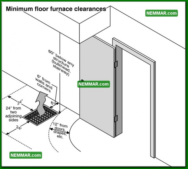 1160 Minimum Floor Furnace Clearances - Heating - Floor Furnaces