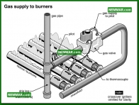 0739 Gas Supply to Burners - Heating - Gas Burners
